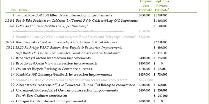 Final Oakland Project List  Fourth Bore Coalition